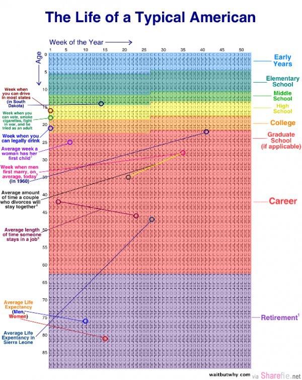 这不是科学或数学表格,这是以星期来计算的人生表格,看完你会发觉...