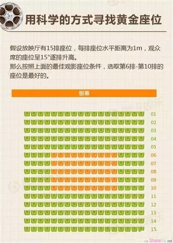 网上有个分析看电影选座位的最佳位置,看完结果发现...