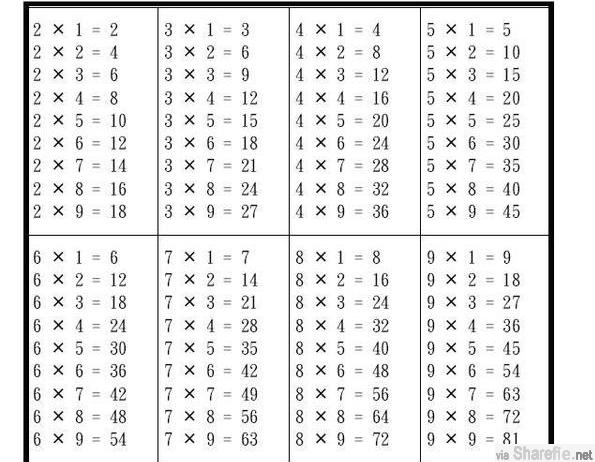 3 x 8= ? 你以为是 24,但其实是 23,看完你就知道这才是对的...