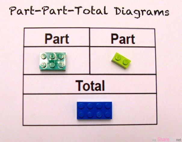 原来legos还可教数学,老师看完这篇都跑去买乐高了